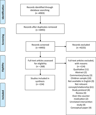 patient adherence to medical treatment a review of reviews